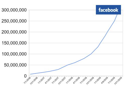 Facebook september 2009